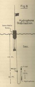 P023-Hydrophone Stabilisation