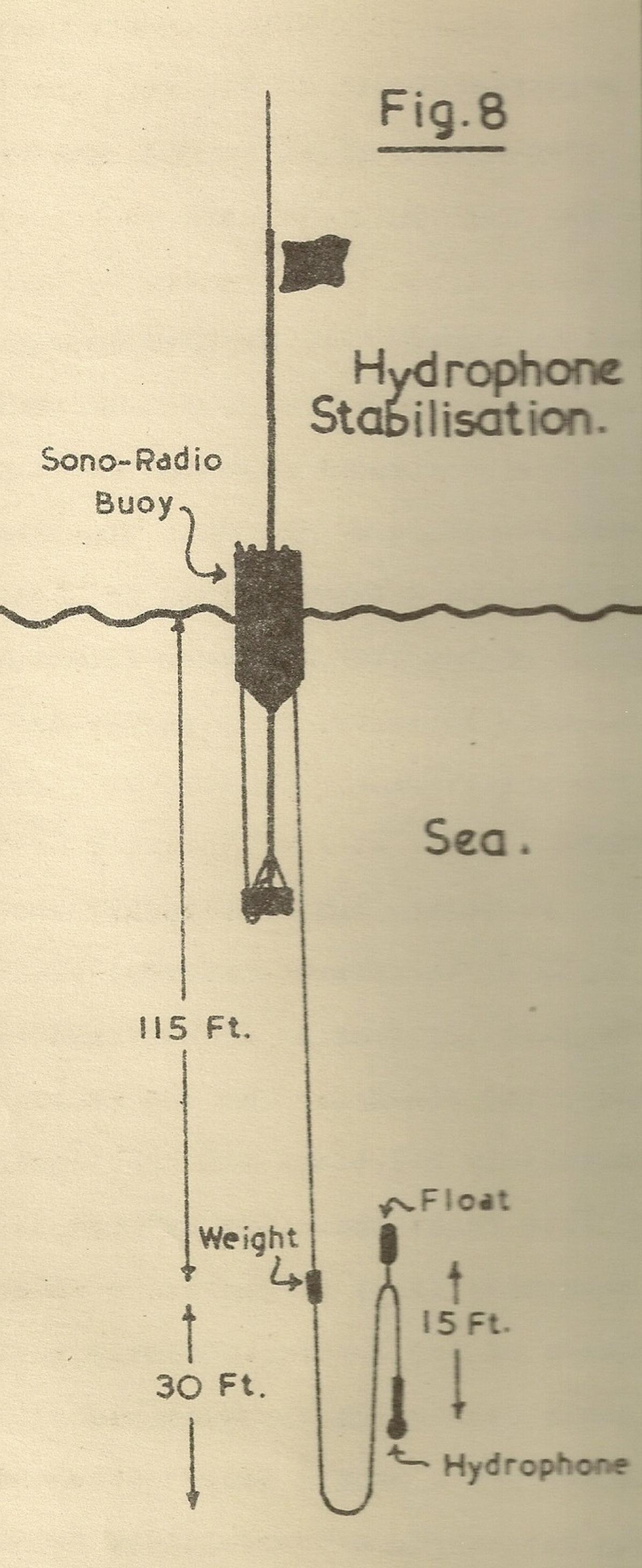 p023-hydrophone-stabilisation